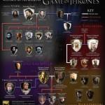Para entender melhor Game of Thrones
