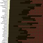 Brasil é o país que mais consome chocolate branco