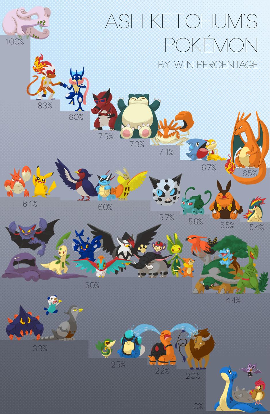 pokemon ash vitoria ganharam